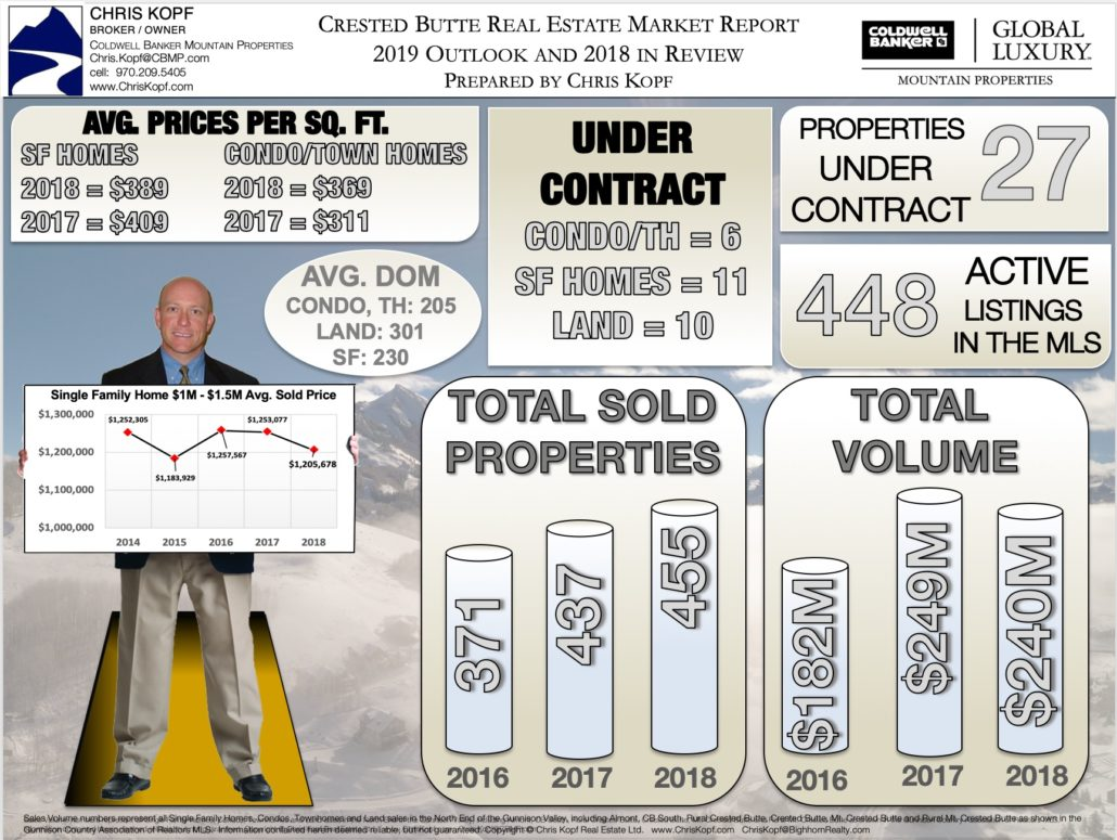 Crested Butte Real Estate Market Report 2019 Outlook