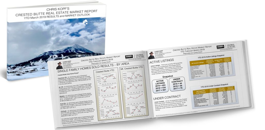 Crested Butte Real Estate Market Report YTD March