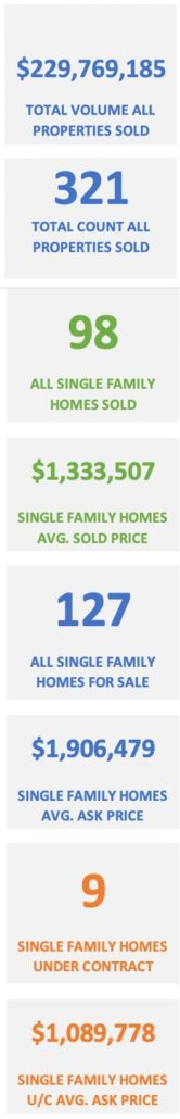 Crested Butte Real Estate Results