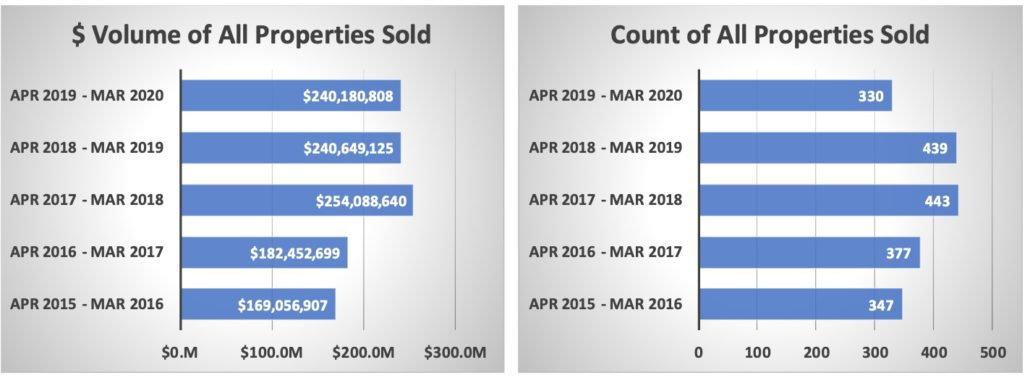 Crested Butte Real Estate Market Report March 2020