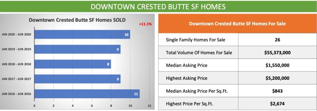Crested Butte Real Estate Market Report JUNE 2020