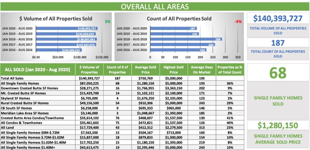 Aug2020-All AreasCrested Butte Real Estate