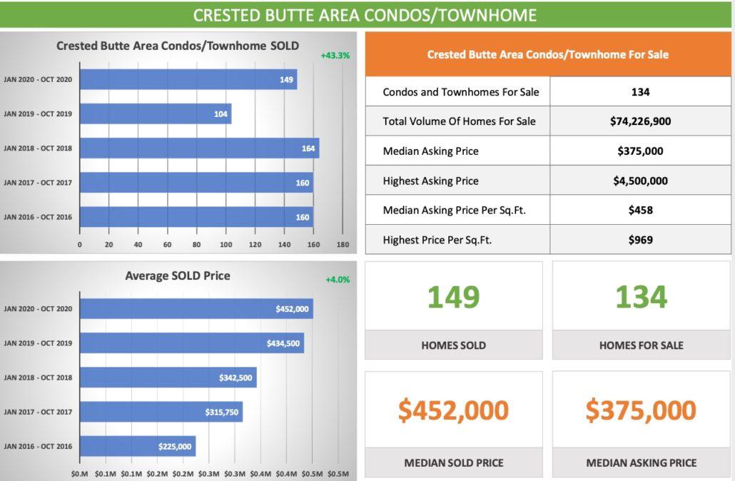 Condo-Crested Butte Real Estate -OCT-2020