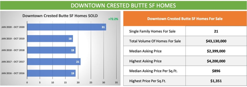 Downtown CB-Crested Butte Real Estate -OCT-2020