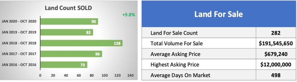 Land-Crested Butte Real Estate -OCT-2020