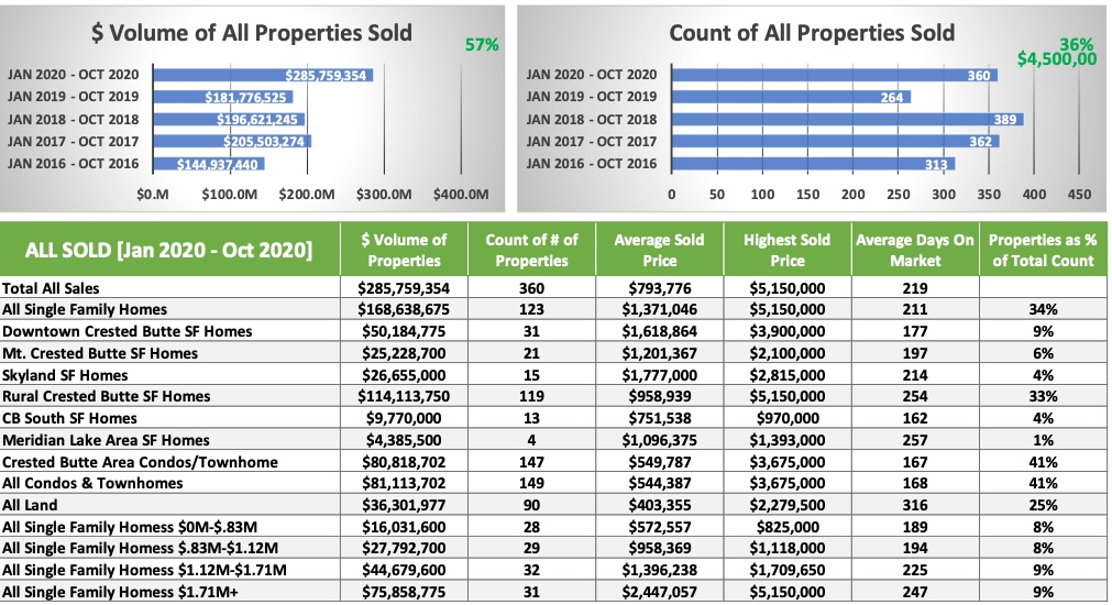Overall Crested Butte Real Estate -OCT-2020